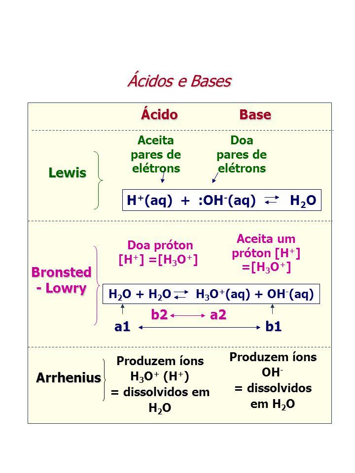 Aceita pares de elétrons Aceita um próton [H+] =[H3O+]